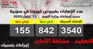 لليوم الثاني.. تراجع حصيلة الإصابات بفيروس كورونا في سورية مع تسجيل 34 إصابة